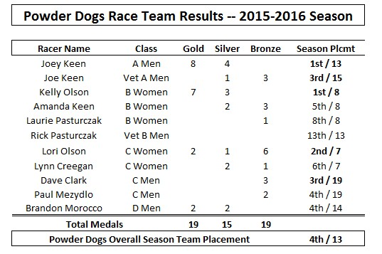 CMSC Ski Racing Team results for 2015-2016 season.