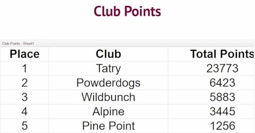Team Results for 2017: 2nd place- Powder Dogs with 6423 points
